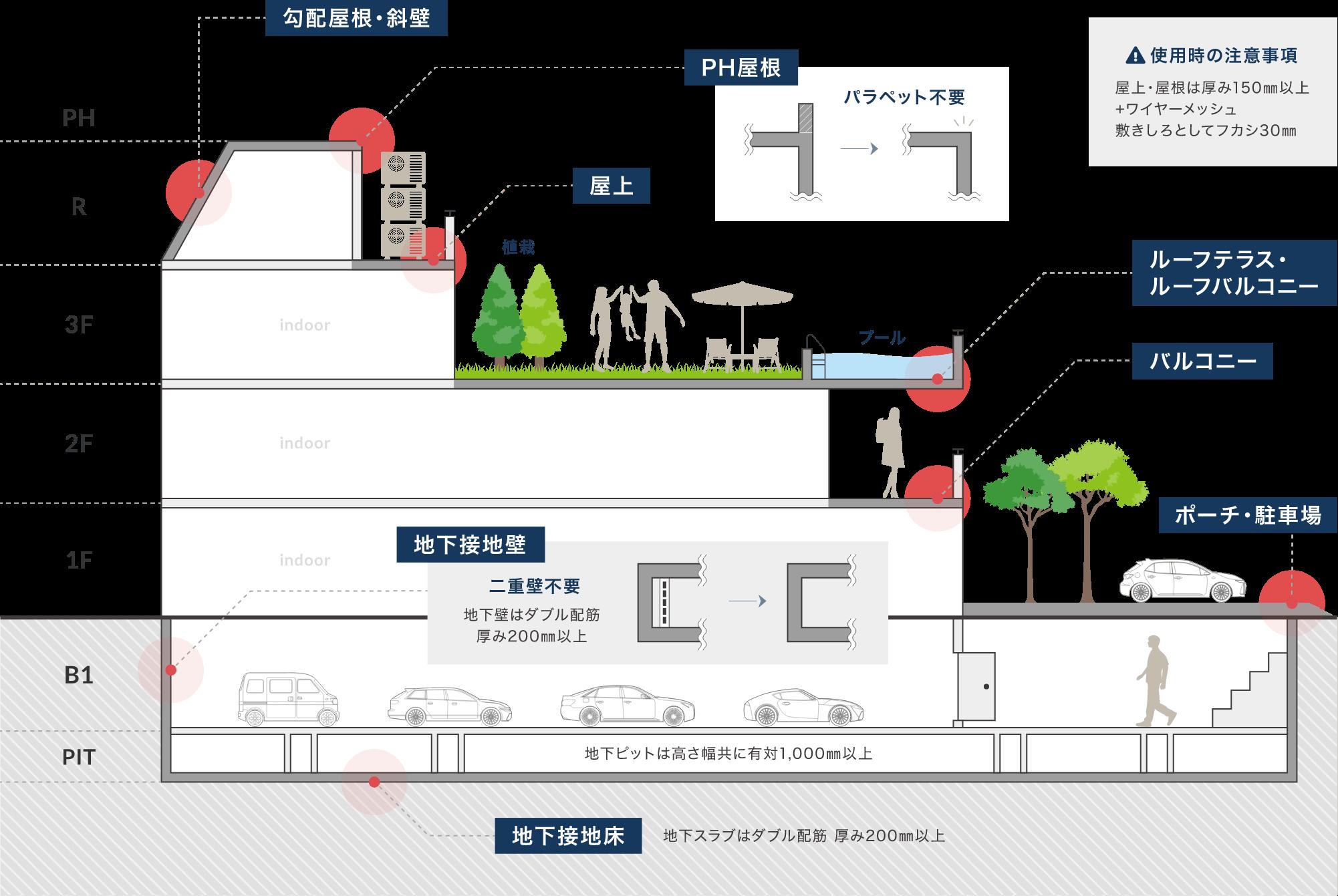 タケイ防水の適用可能箇所のイラスト